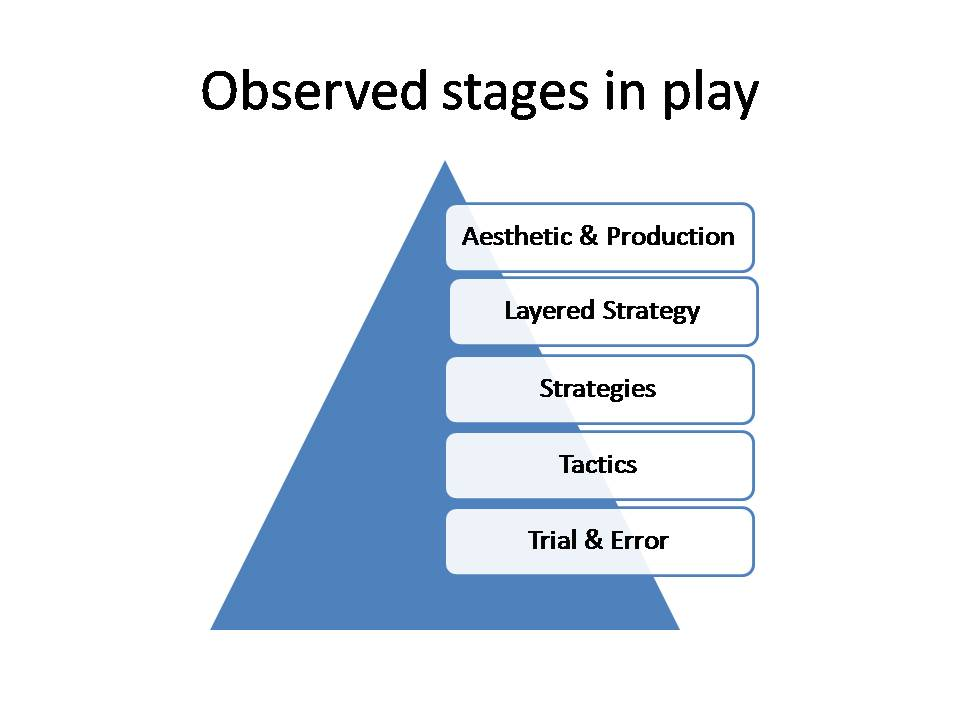 stages of play & learning